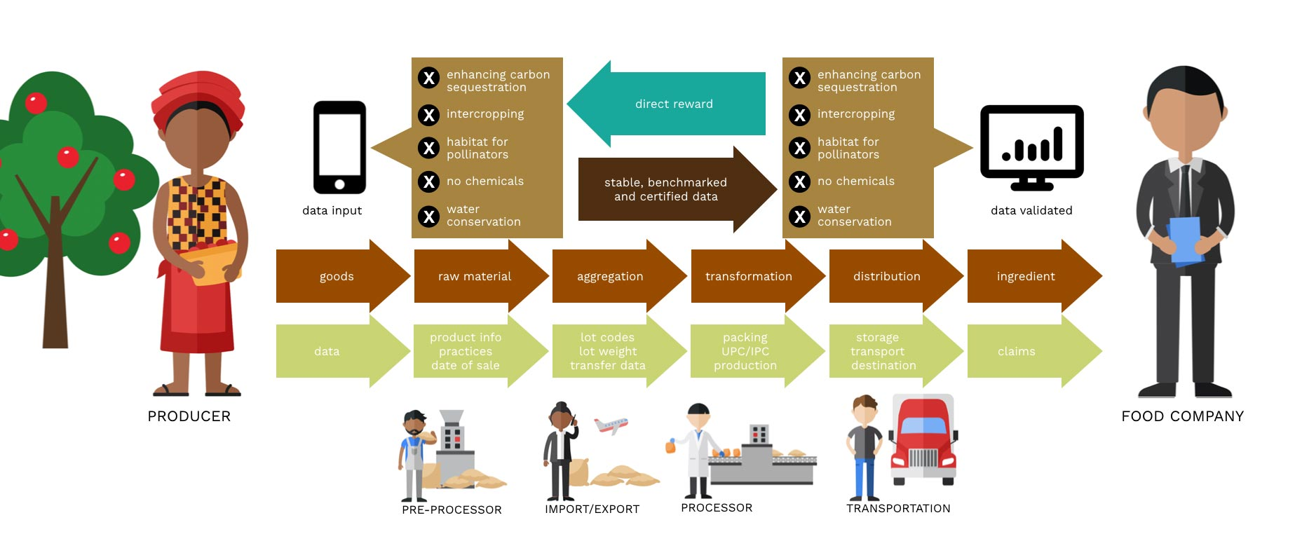 A Supply Chain Guide for Agrobiodiverstiy - GREEN BROWN BLUE